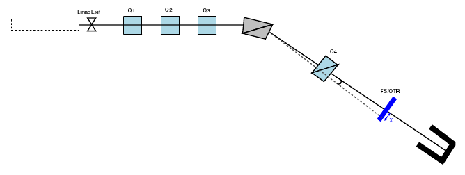 linac energy and emittance measurement  u2014 cells
